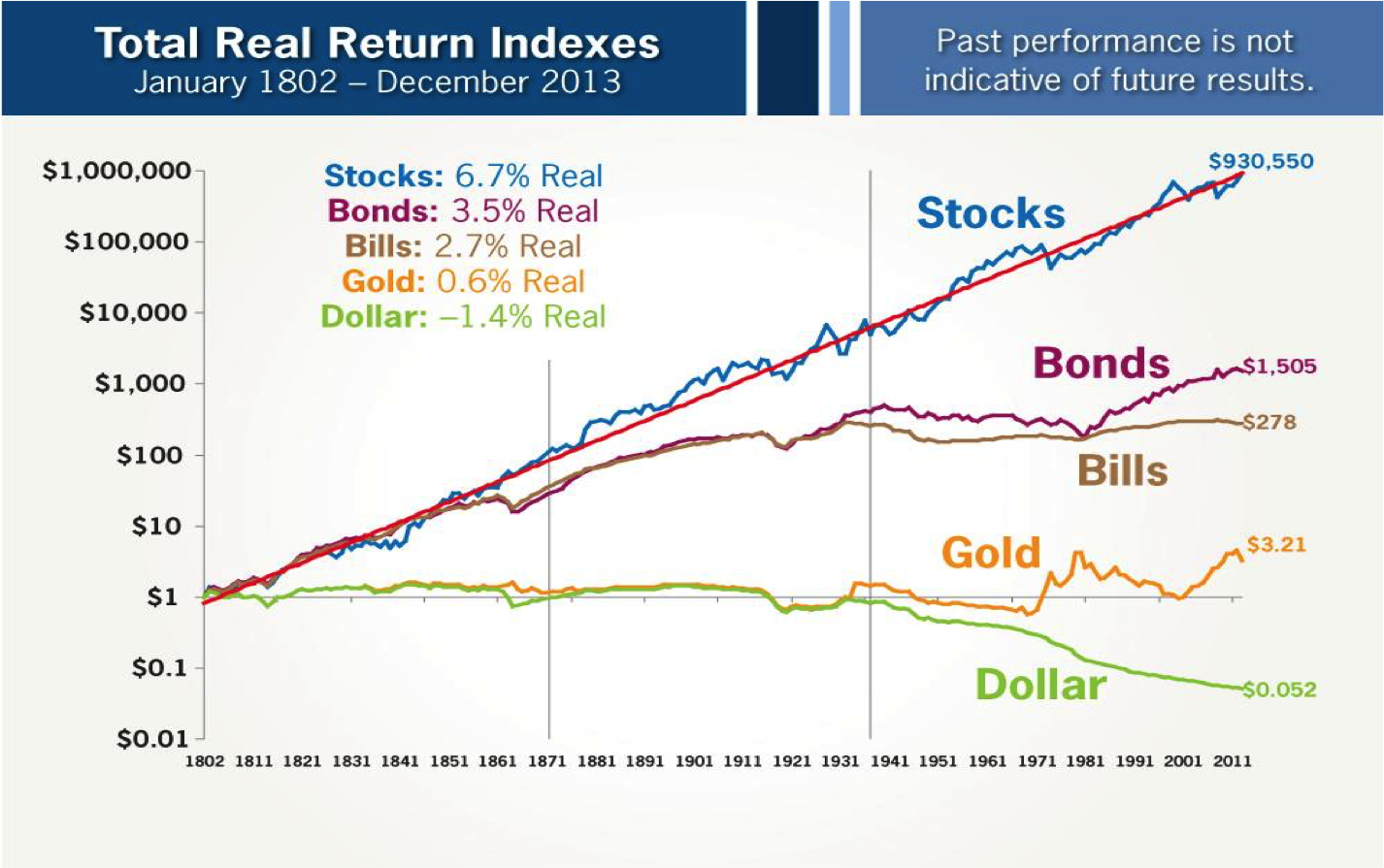 Jeremy Siegel total return stock for the long run