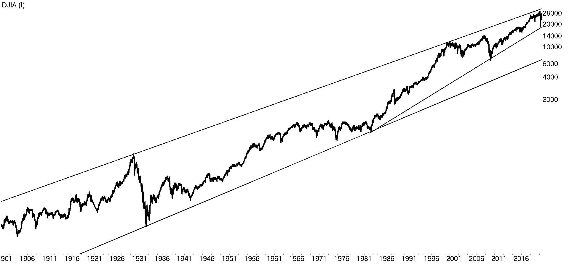 Waarom beleggen op lange termijn?