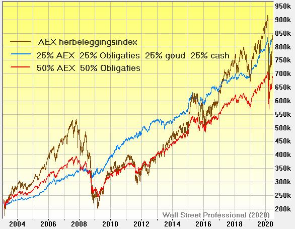 Harry Brown Permanente Portefeuille versus de AEX