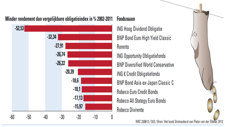 fondsen die de index niet verslaan 2