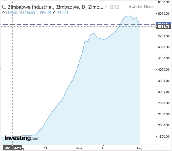 hyperinflatie zimbabwe