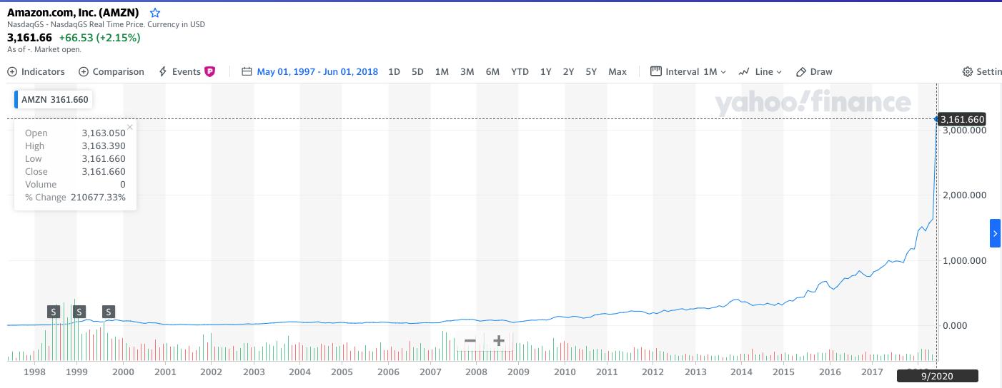 Welke aandelen kopen Amazon steeg 200000 procent