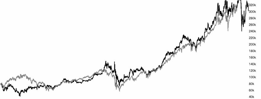 Aandelenkoers Berkshire Hathaway Inc.week