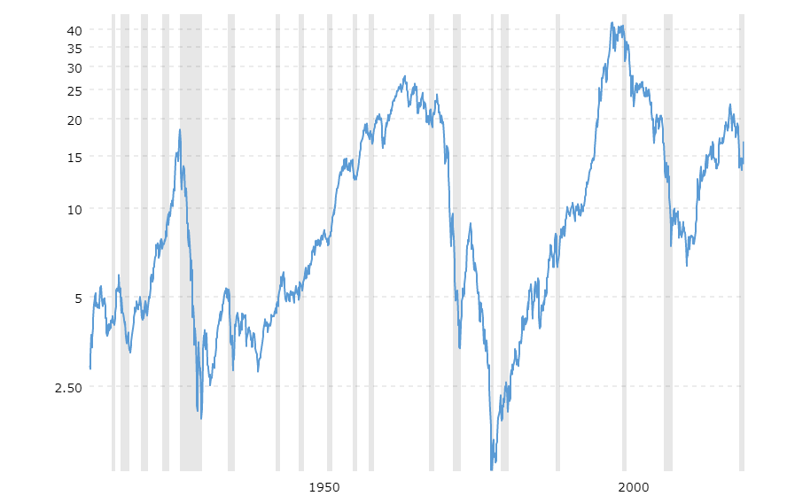 dow-to-gold-ratio-100-year-historical-chart-2020-12-07-macrotrends