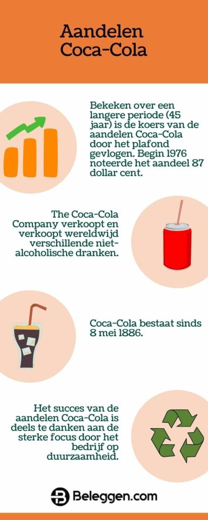 Aandelen Coca Cola