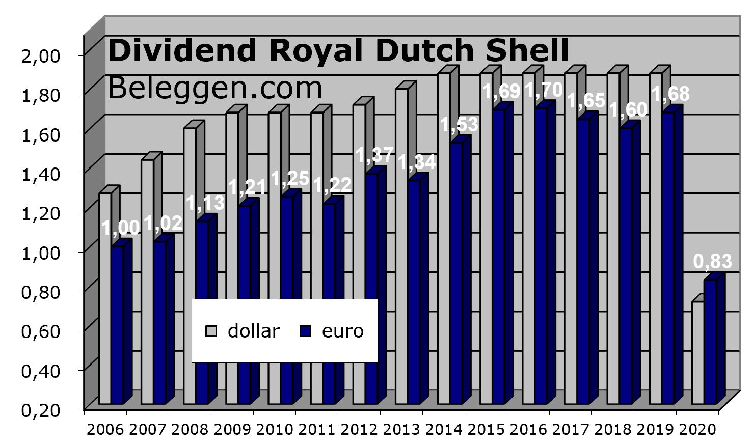 Dividendrendement RDS Shell