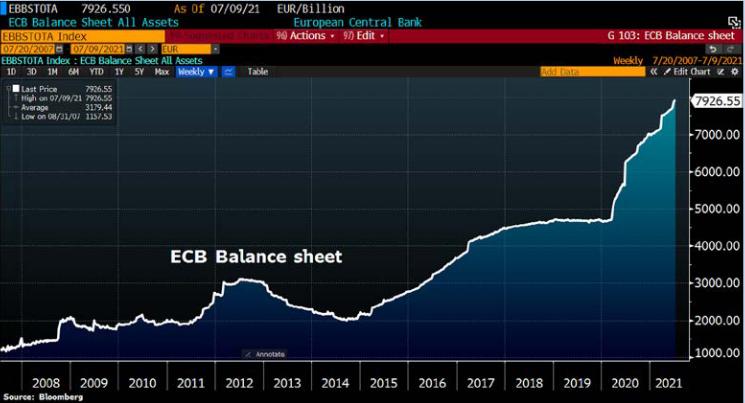 Balans van de ECB